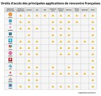 "The Security Risks of Dating Apps, Investigation Summer 2016: Analysis of the dangers of mobile use: access permissions of 12 leading dating apps for Android systems in France (C) Guide-Sites-Rencontres.fr (The use of these pictures for editorial purposes is free. Please publish under the reference ""Guide-Sites-Rencontres.fr""). (PRNewsFoto/Metaflake)"