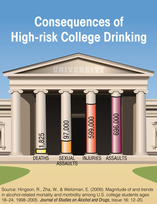 Source: National Institute on Alcohol Abuse and Alcoholism, National Institutes of Health. For more information, visit www.CollegeDrinkingPrevention.gov. (PRNewsFoto/National Institute on Alcohol Abuse and Alcoholism)
