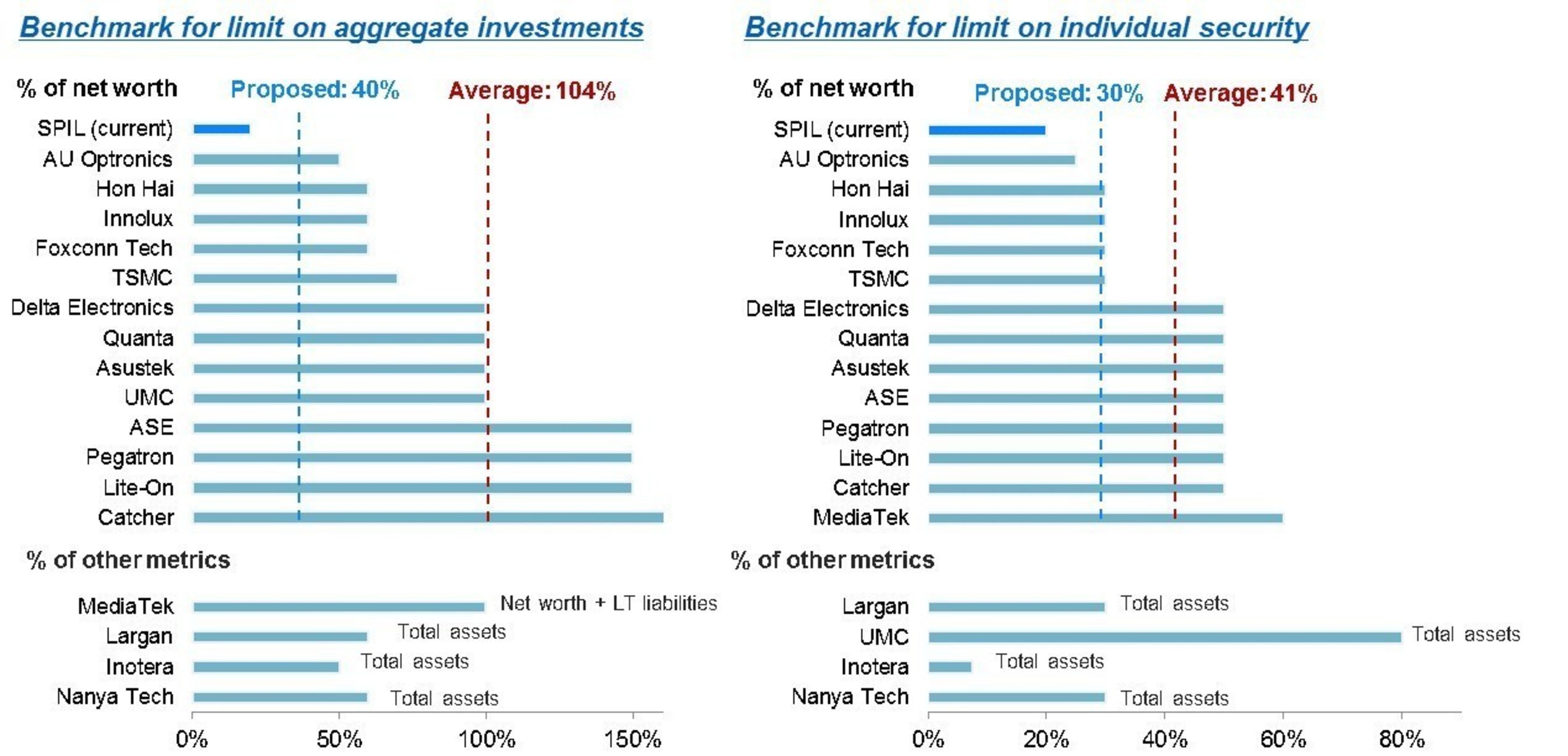 Benchmark for limit on aggregate investments and Benchmark for limit on individual security