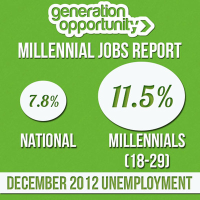 Millennial Jobs Report for December.  (PRNewsFoto/Generation Opportunity)