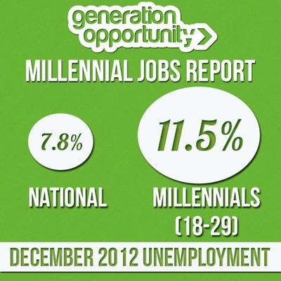 Millennial Jobs Report for December.  (PRNewsFoto/Generation Opportunity)