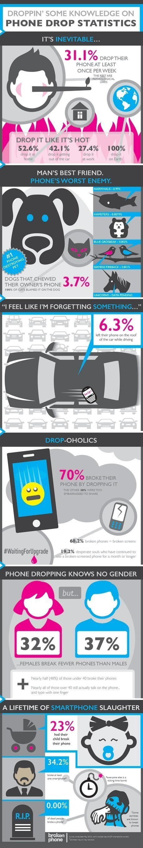 Breakage statistics for smartphones is high, OtterBox dove into some of the ways those breaks occur.
