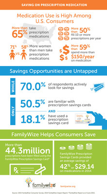 National Consumer Survey Conducted by FamilyWize Reveals Lack of Knowledge and Usage of Prescription Savings Cards Despite Growing Medication Costs