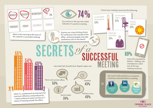 Business Meetings in a Modern World Complete Infographic. (PRNewsFoto/Crowne Plaza(R) Hotels & Resorts) (PRNewsFoto/CROWNE PLAZA(R) HOTELS & RESORTS)