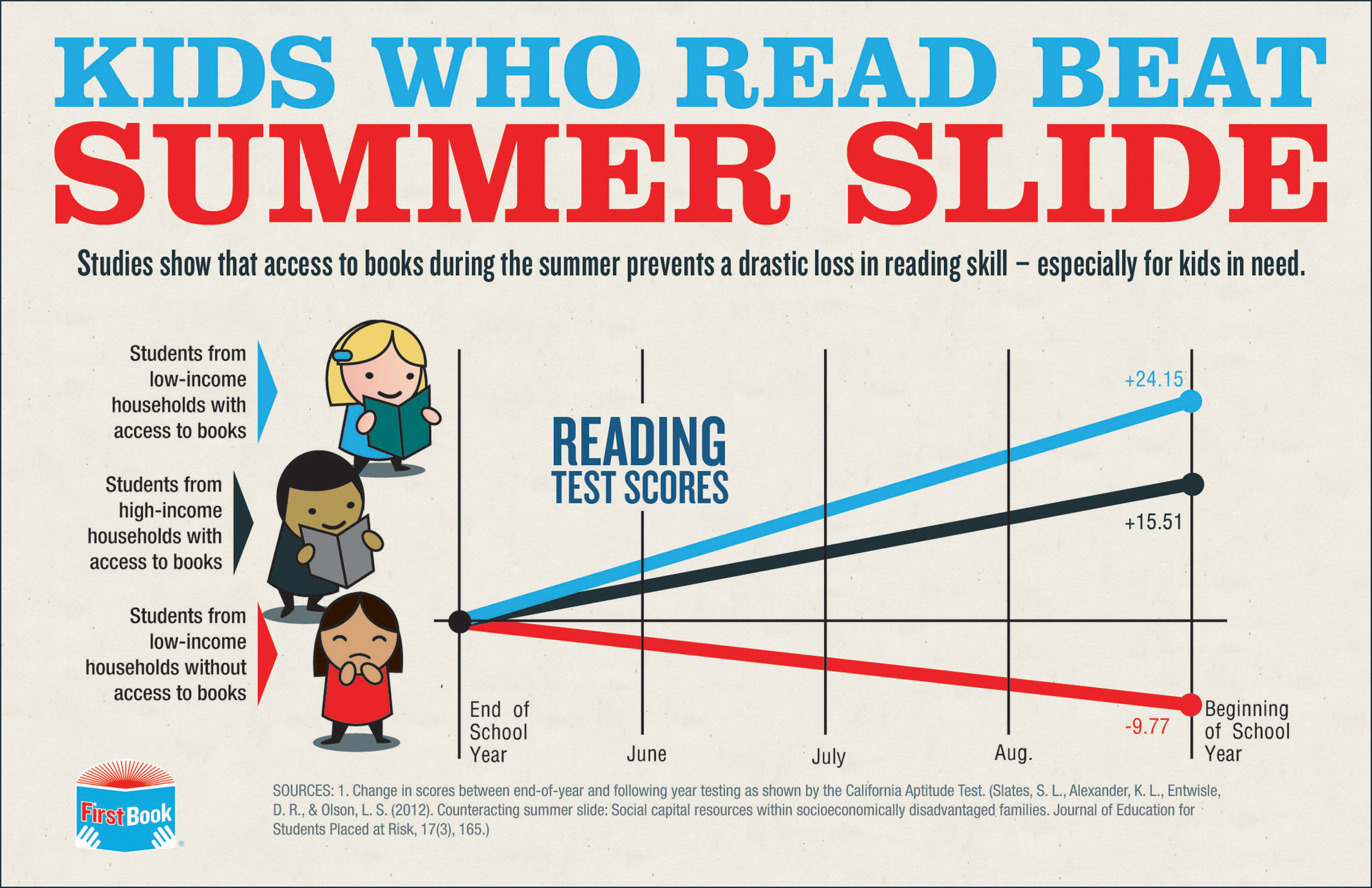 [INFOGRAPHIC] Kids Who Read Beat Summer Slide