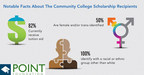 Partnership Results in New Community College Scholarships and Educational Advancement Programs
