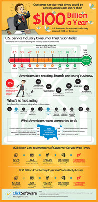 Service Industry Consumer Frustration Index (PRNewsFoto/ClickSoftware)