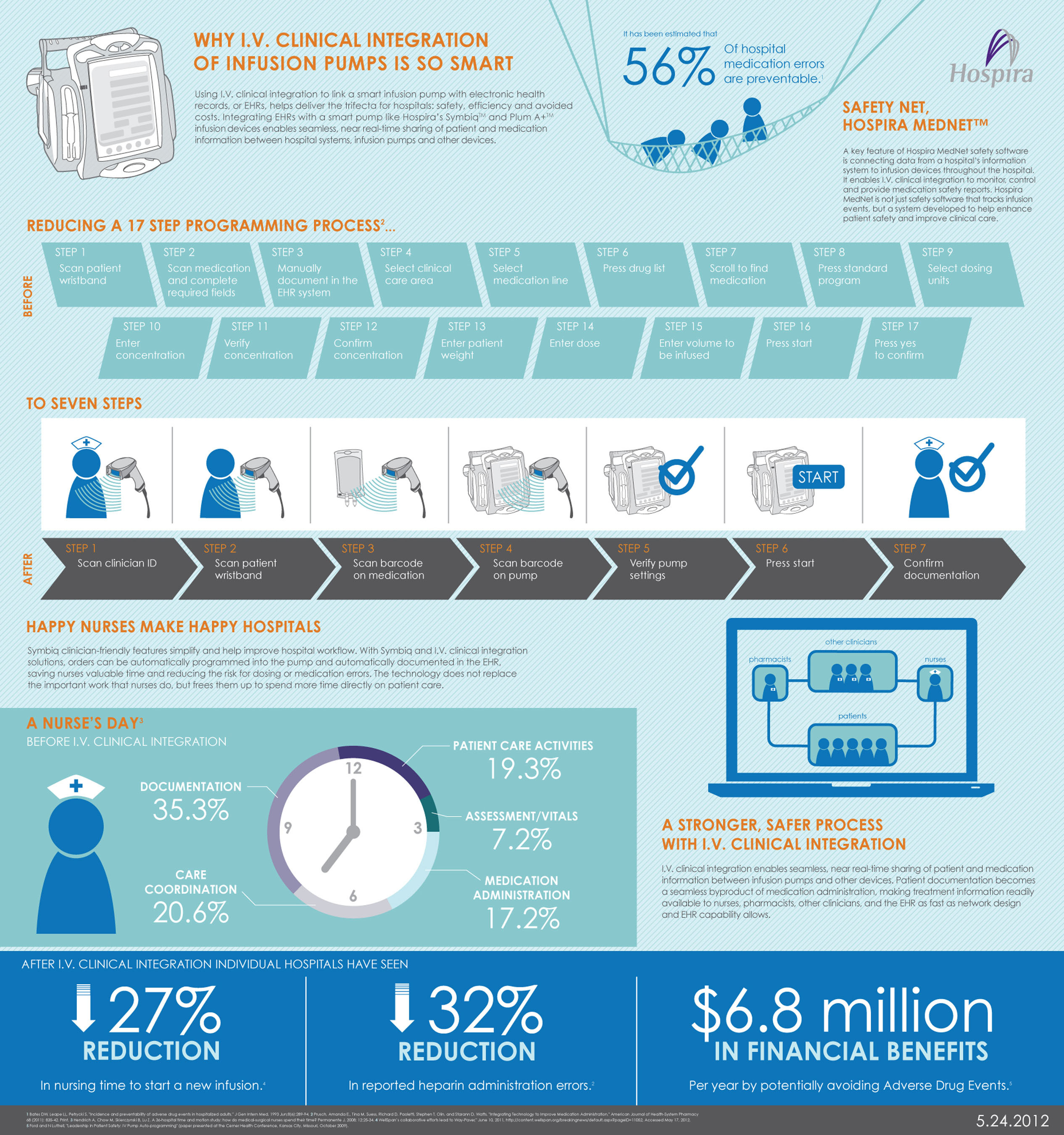 Infographic - Why I.V. Clinical Integration of Infusion Pumps is So Smart.  (PRNewsFoto/Hospira, Inc.)