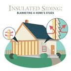 Insulated siding - vinyl siding with rigid foam insulation that is laminated or permanently attached to the panel - acts like a blanket, providing continuous insulation over your home's studs, which helps your home stay warm in winter and cool in summer, and saves energy year-round.