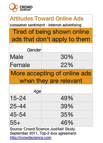 Baby Boomers Far More Likely to Click Online Ads than Younger Generations - But Irrelevant Ads
