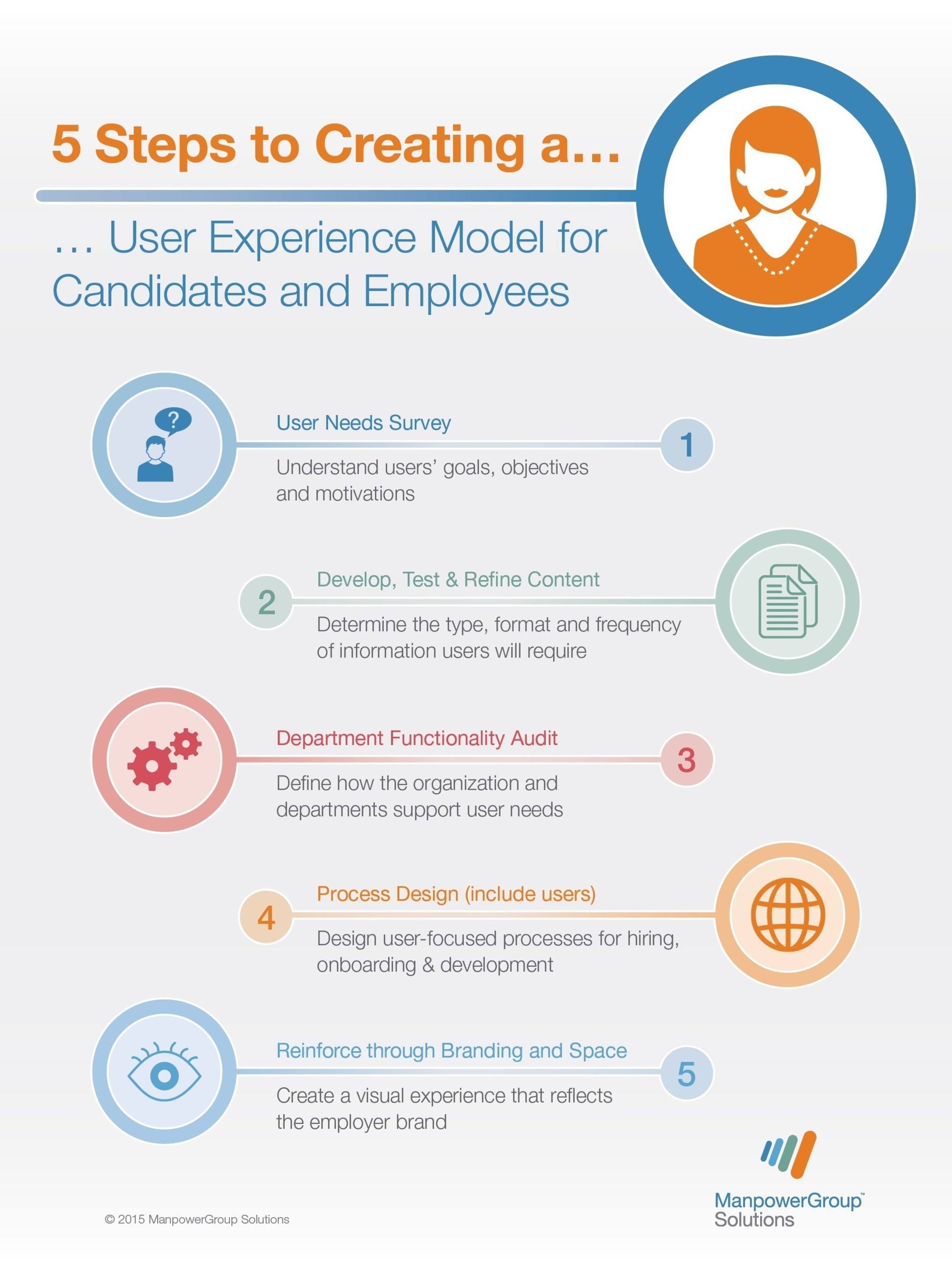 As traditional retention incentives become unsustainable, organizations are looking for new ways to attract and retain the best talent. ManpowerGroup Solutions provides a fresh perspective on retention, using a method most commonly found in product and service development: user experience modeling. This approach places employee motivations, interests and behaviors at the heart of organizational culture.