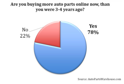 Consumers are buying more auto parts online today vs 3 years ago according to a new AutoPartsWarehouse.com survey.    (PRNewsFoto/AutoPartsWarehouse.com)