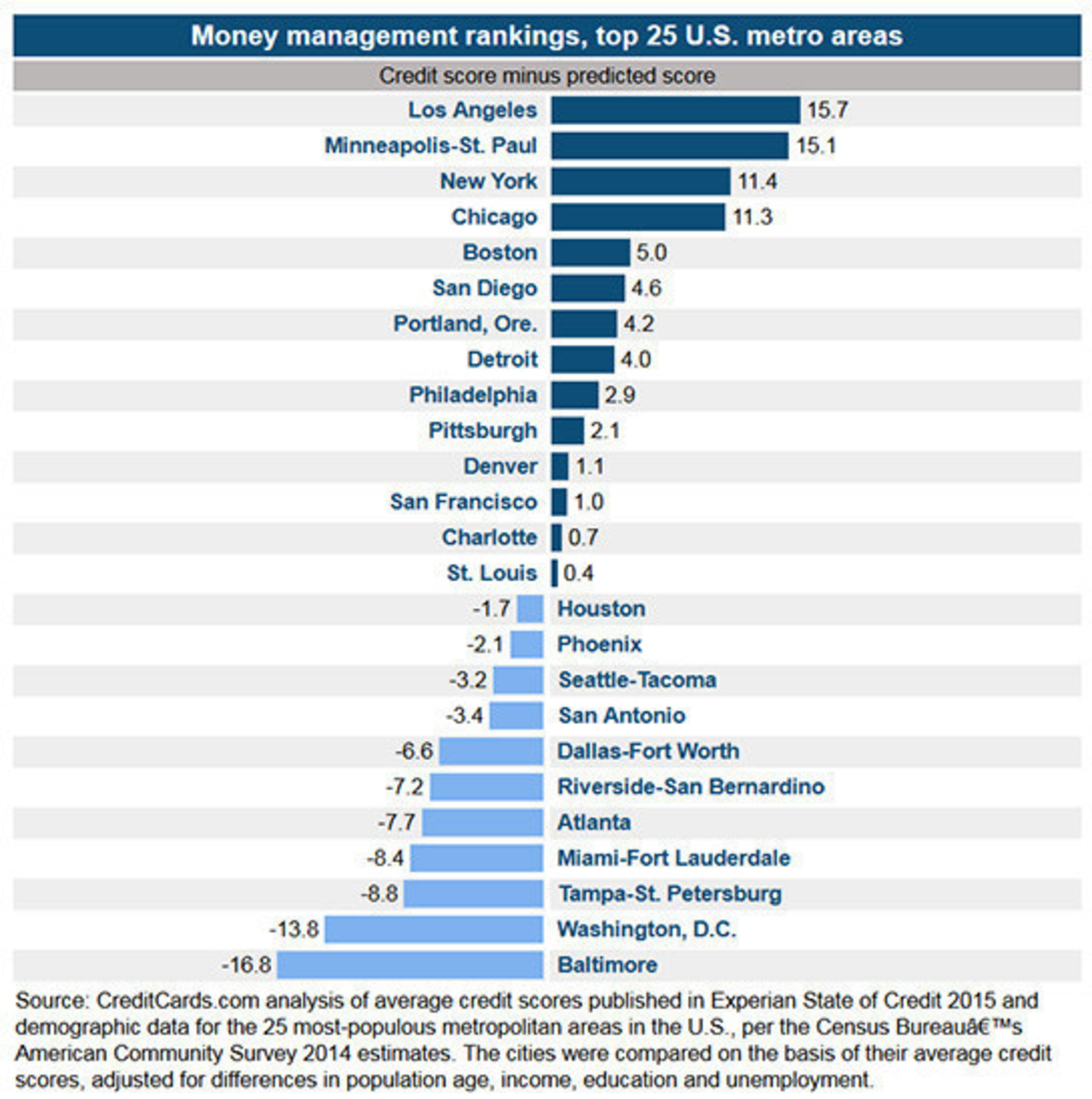 Los Angeles Metro Area Residents Are The Best At Managing Money And Baltimore
