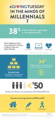 Infographic: Study shows just one-third of Millennials plan to participate in #GivingTuesday (Source: Crossroads)