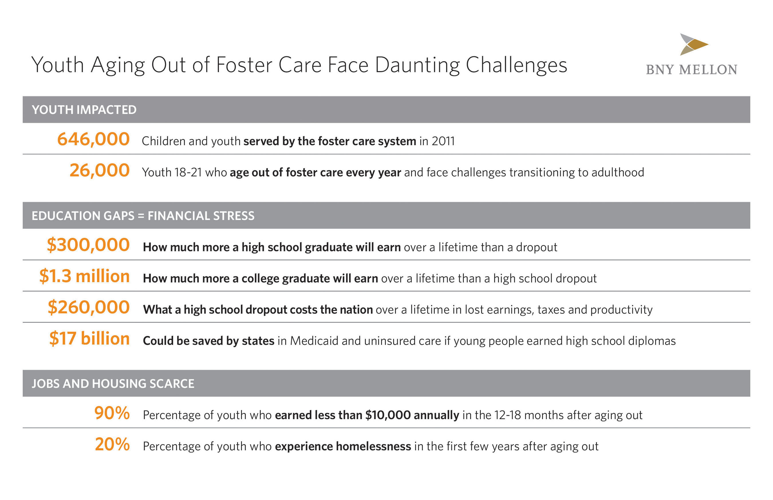 Youth aging out of foster care face daunting challenges when they transition to adulthood.  Gaps in their education create both short and long-term financial stress, and housing and jobs are often scarce.  BNY Mellon is committed to supporting vulnerable youth as they prepare for independence through its Pathways program, a $6 million, five-year global workforce development initiative.  To learn more, visit www.bnymellon.com/pathways.  (PRNewsFoto/BNY Mellon)