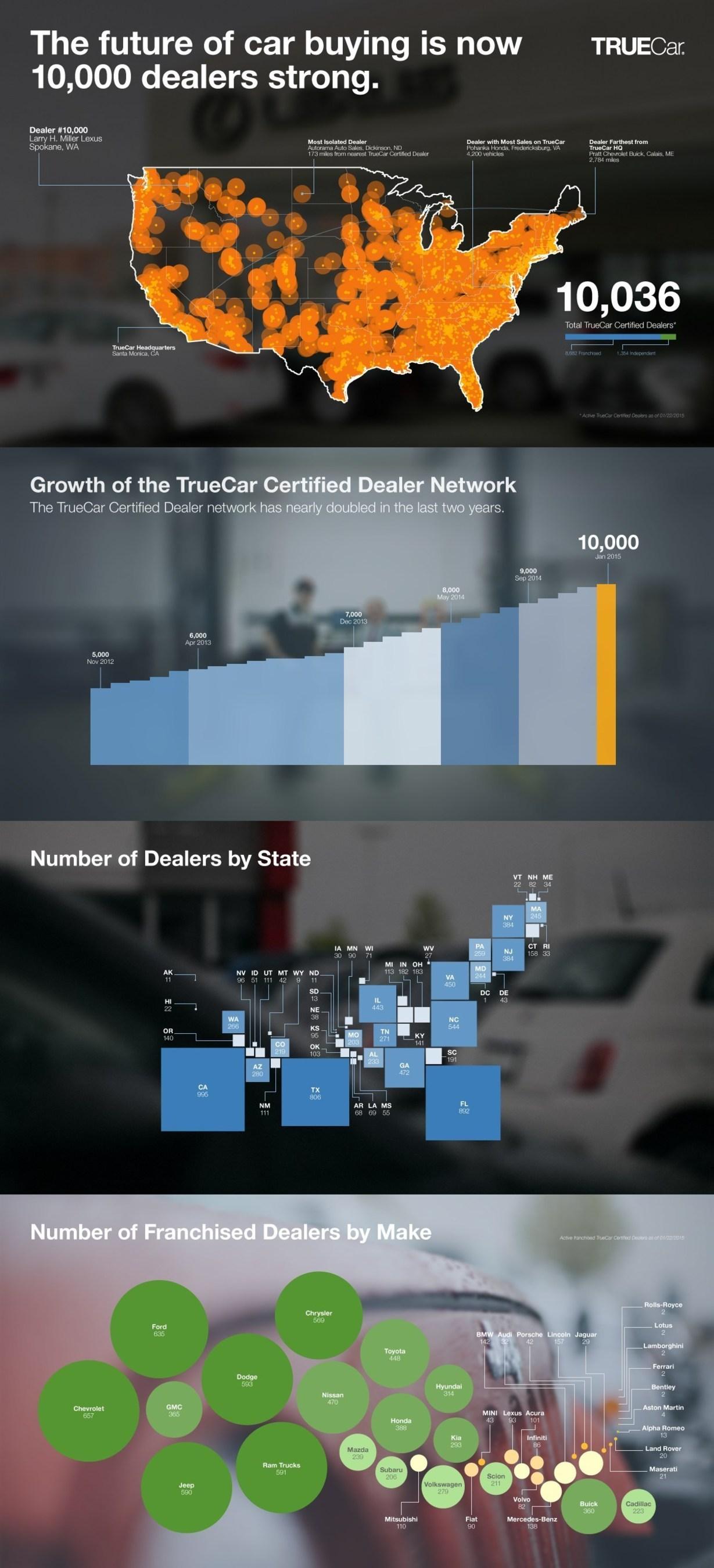 TrueCar dealer network count surpasses 10,000