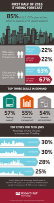 Robert Half Technology IT Hiring Forecast and Local Trend Report