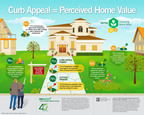 TruGreen's new infographic highlights curb appeal equals perceived home value.  (PRNewsFoto/TruGreen)