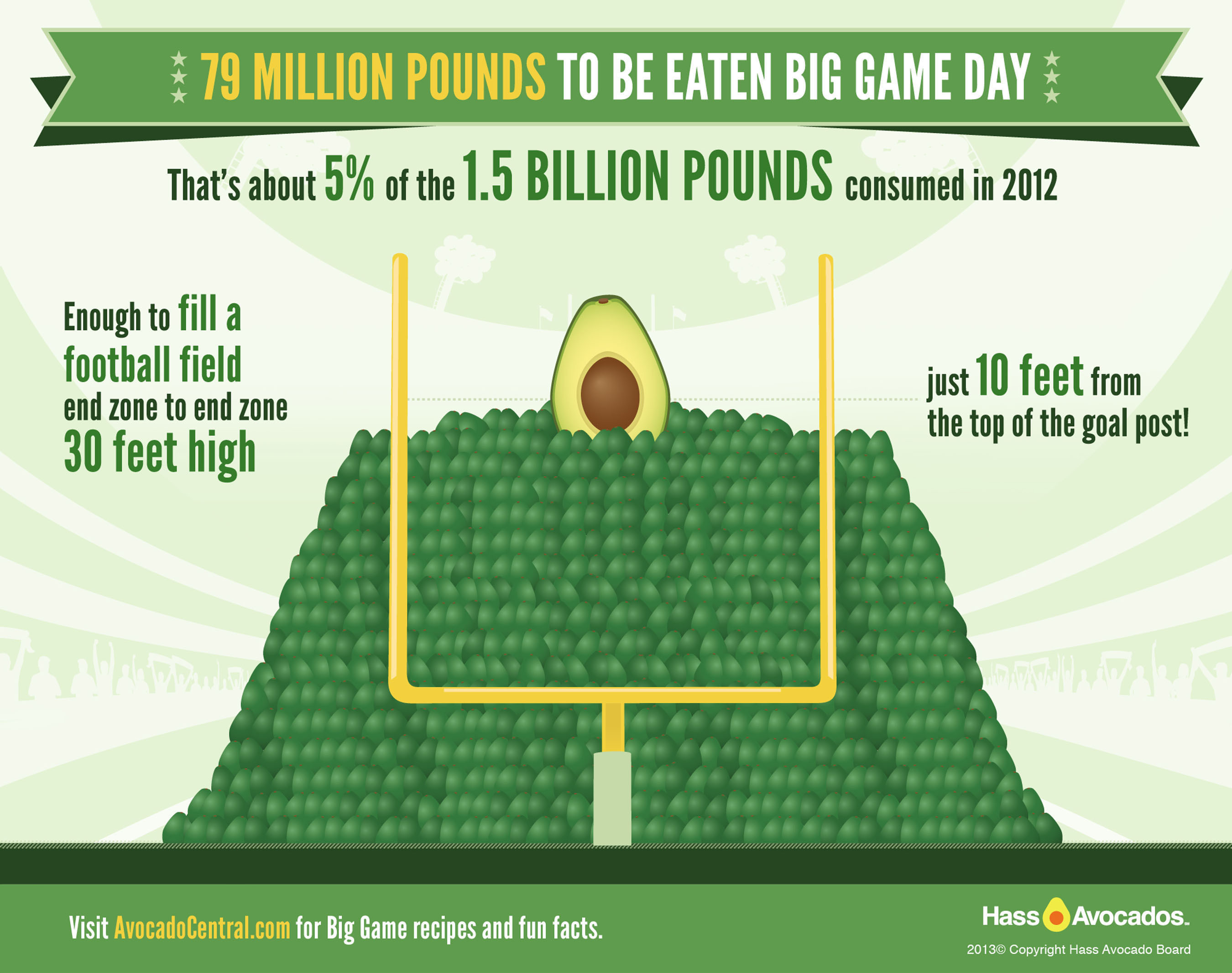 79 Million Pounds Of Hass Avocados To Be Consumed During Big Game Gatherings This Year.  (PRNewsFoto/Hass Avocado Board)