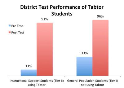 Tabtor Math District Test Student Results from Greenbrook Elementary in South Brunswick, NJ. (PRNewsFoto/Tabtor)