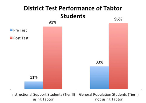 Tabtor Math District Test Student Results from Greenbrook Elementary in South Brunswick, NJ. (PRNewsFoto/Tabtor)