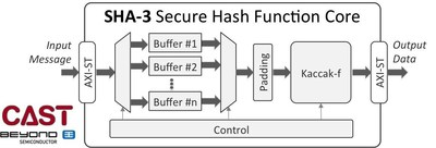 Easily integrate secure, future-proof, hardware SHA-3 hashing with this IP core available from CAST, Inc.