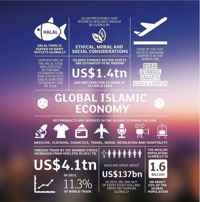 Islamic Economy Infographic