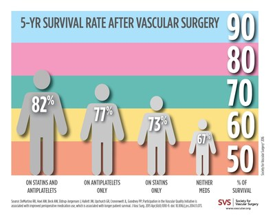 Vascular surgery patients live longer if they go on statins and antiplatelets.