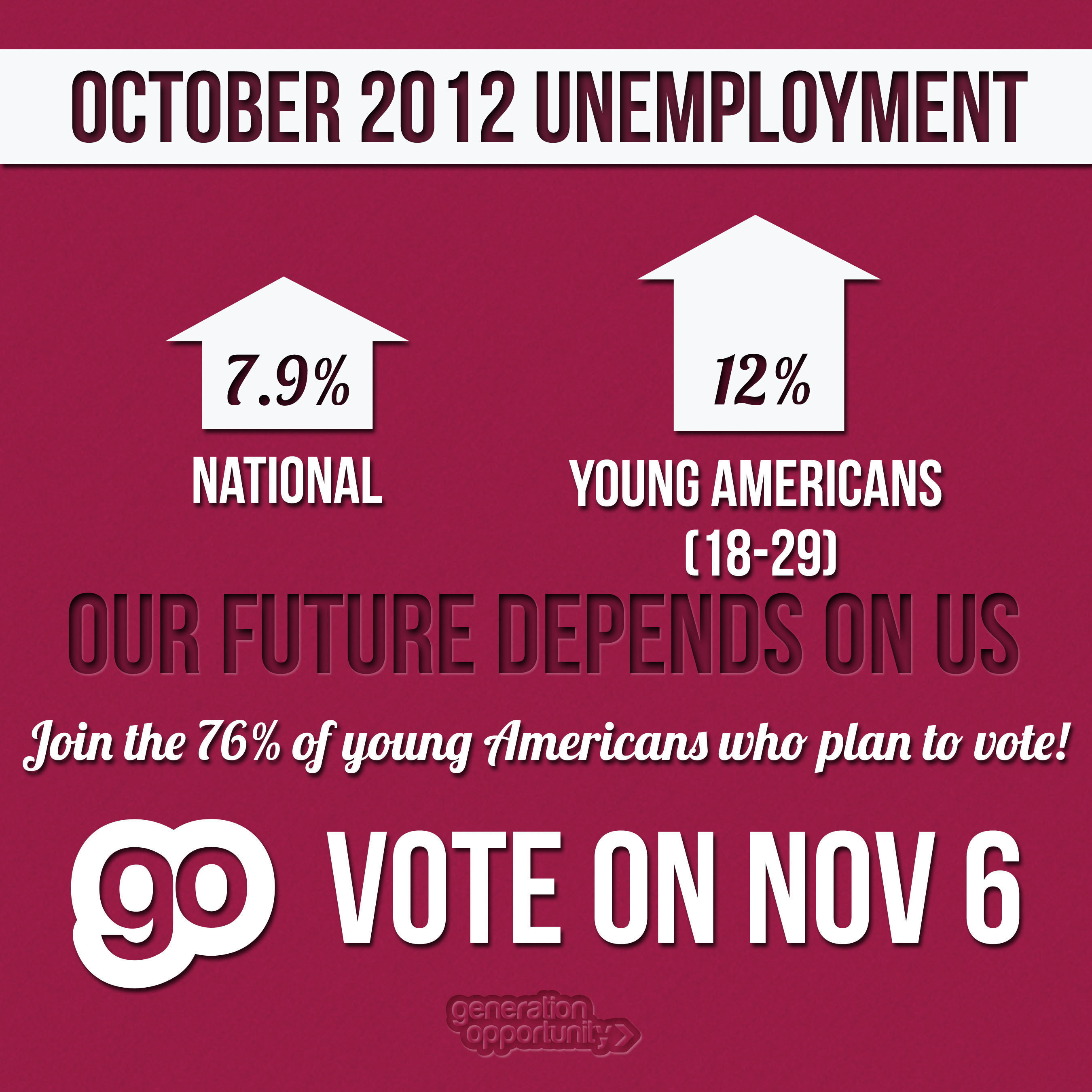 12 Percent of Young Americans Unemployed as Presidential Election Nears.  (PRNewsFoto/Generation Opportunity)