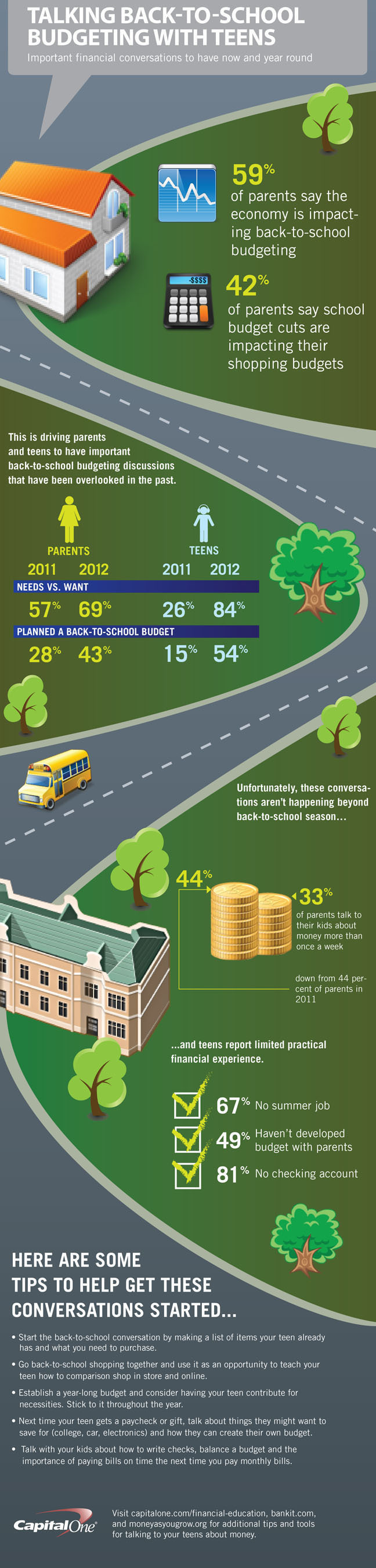 Capital One annual back-to-school survey.  (PRNewsFoto/Capital One)