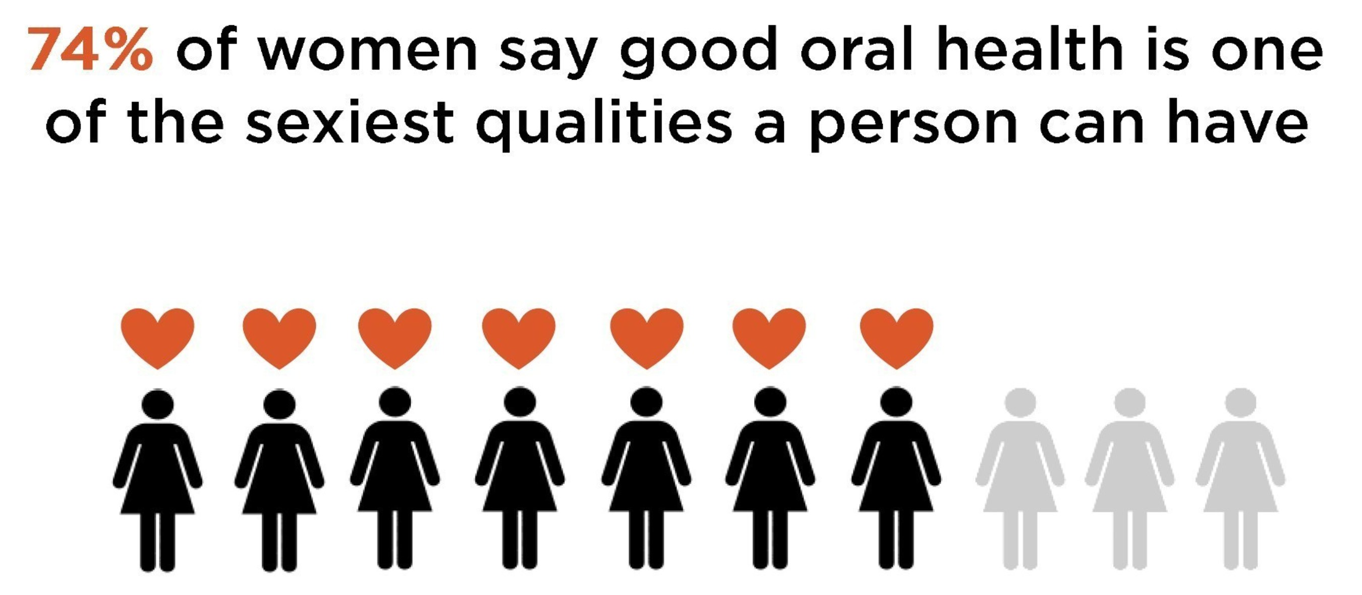 Majority of women say good oral health is sexy.