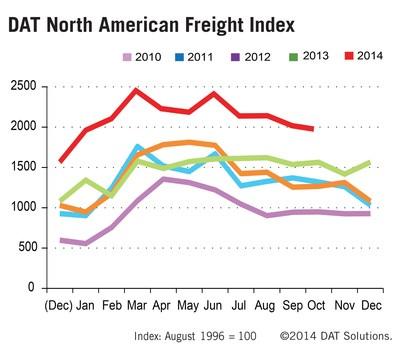5-year truck load freight volume trends reported by the DAT North American Freight Index.