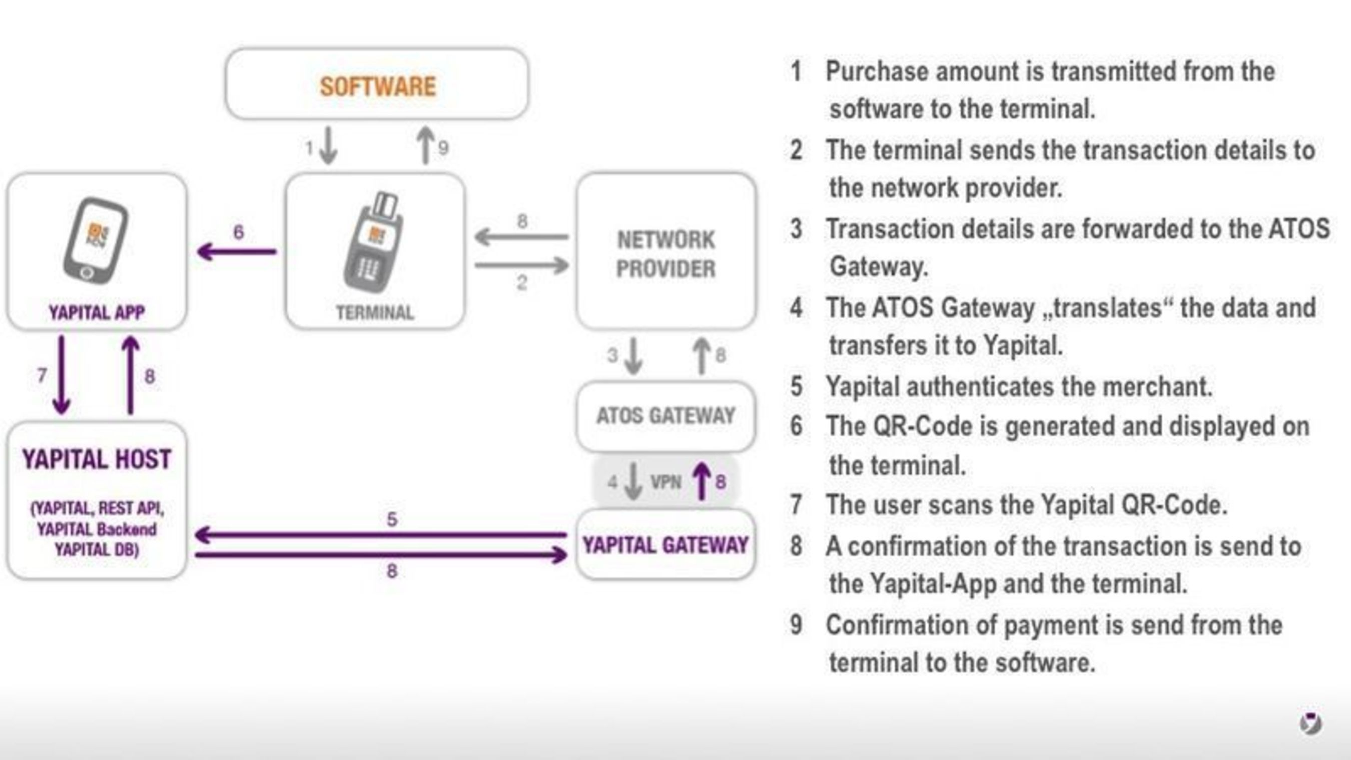 Behind the scenes of a Yapital transaction (PRNewsFoto/Yapital Financial AG)