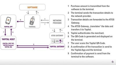 Behind the scenes of a Yapital transaction
