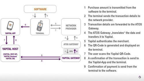 Behind the scenes of a Yapital transaction (PRNewsFoto/Yapital Financial AG)