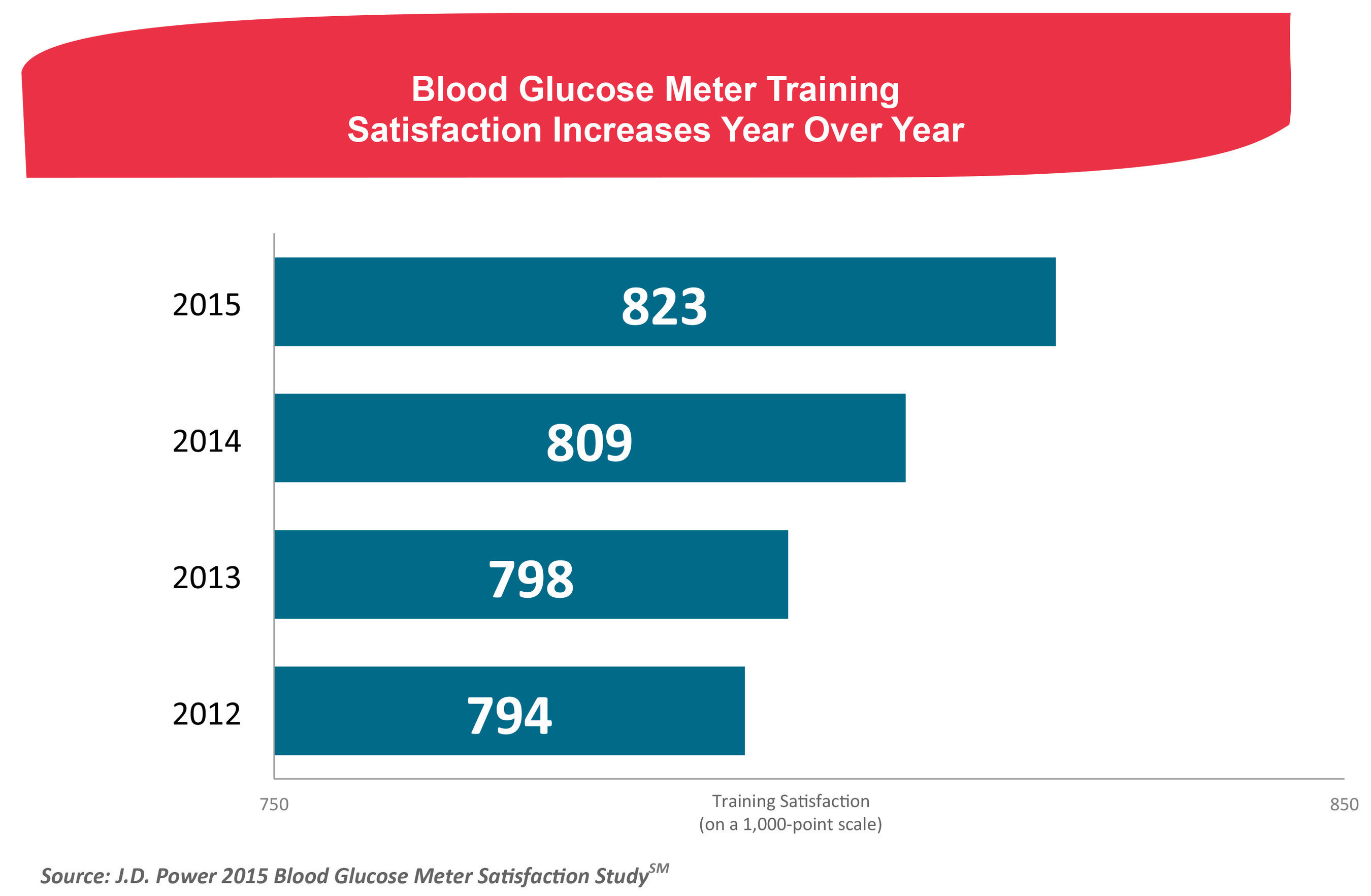 Blood Glucose Meter Training Satisfaction Increases Year Over Year