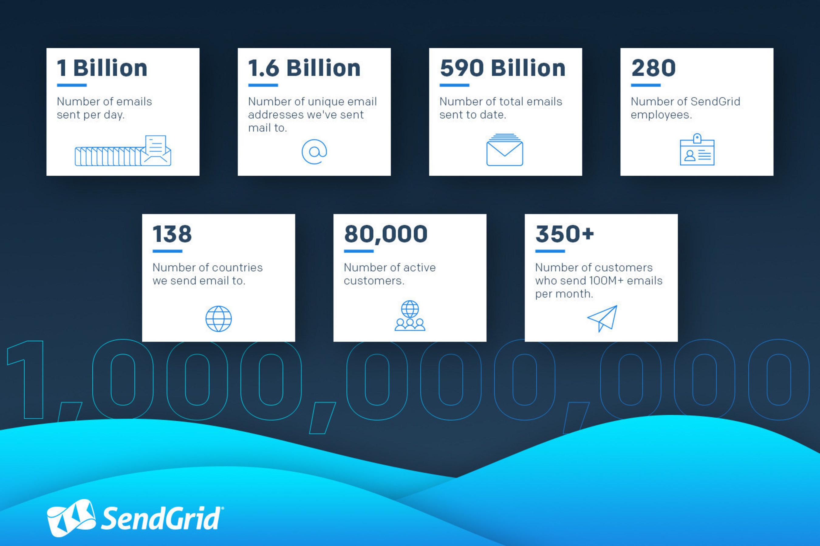 SendGrid reaches 1 billion emails per day milestone