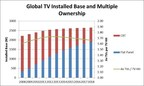Global TV Installed Base and Multiple Ownership (PRNewsFoto/Strategy Analytics)