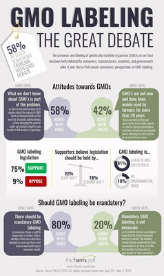 GMO Labeling: The Great Debate