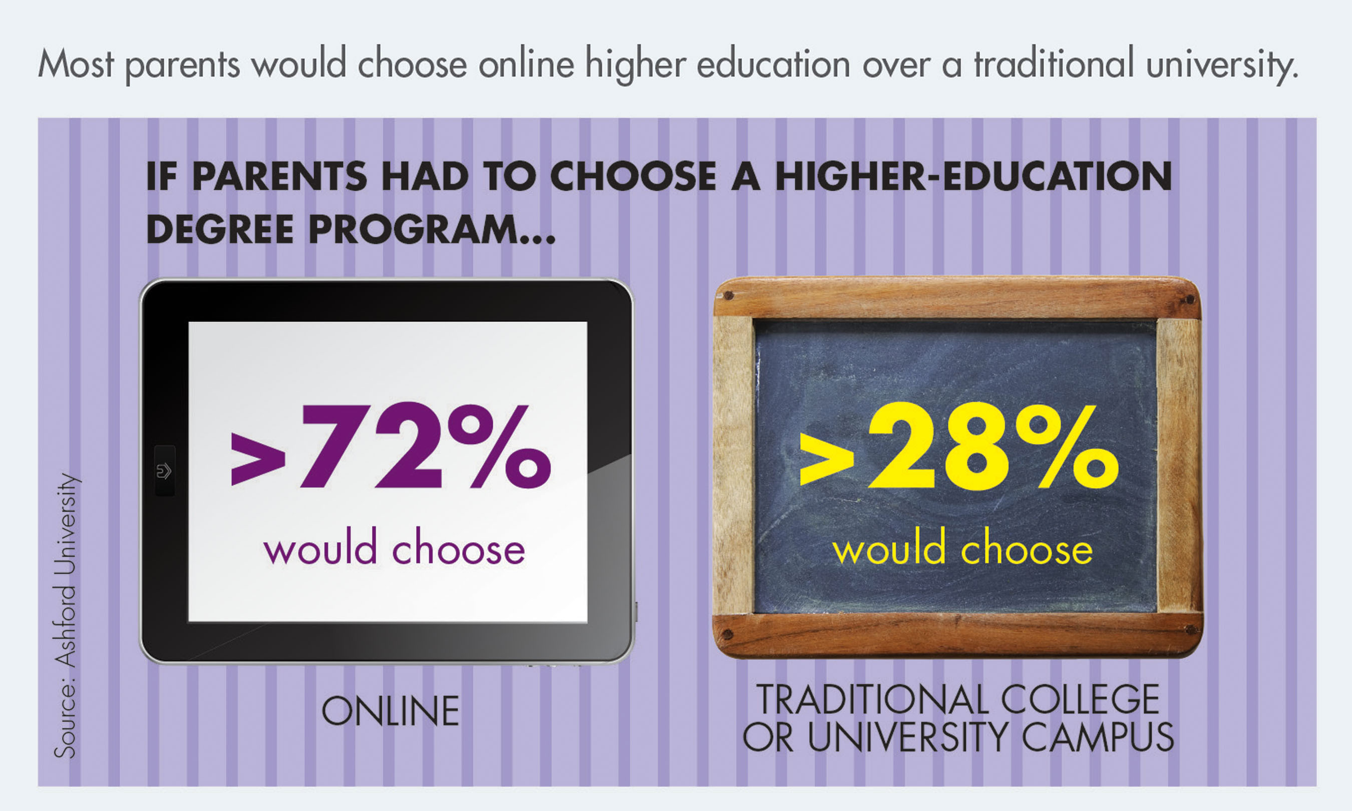 Most parents would choose online higher education over a traditional university.  (PRNewsFoto/Ashford University)
