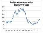 Dodge Momentum Index (Year 2000=100).  (PRNewsFoto/McGraw Hill Construction)