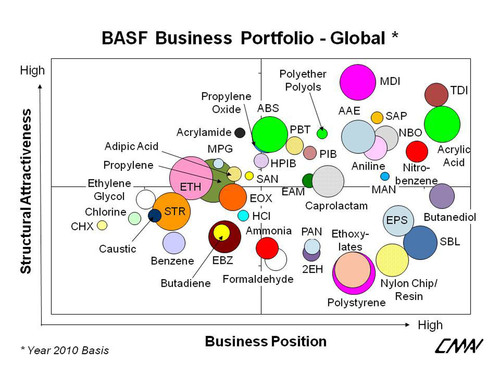 analysis of basf chemical company commerce essay Our broad portfolio ranges from chemicals, plastics, performance products and  crop protection products to oil and gas in 2017, basf posted sales of €645.