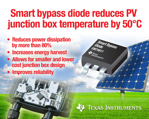 TI's SM74611 smart bypass diode is offered in a standard surface-mount package and features 15-A current handling capability and the industry's lowest power dissipation.  (PRNewsFoto/Texas Instruments Incorporated)