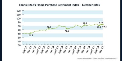 Fannie Mae's Home Purchase Sentiment Index