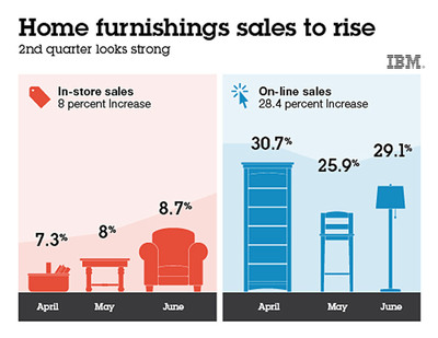IBM's analytics-based forecast of home furnishings indicates that in-store sales will rise nearly 8 percent and online sales will jump by 28.4 percent in the second quarter. Combined in-store and online sales of home furnishings are expected to grow 16.6 percent.  (PRNewsFoto/IBM Corporation)