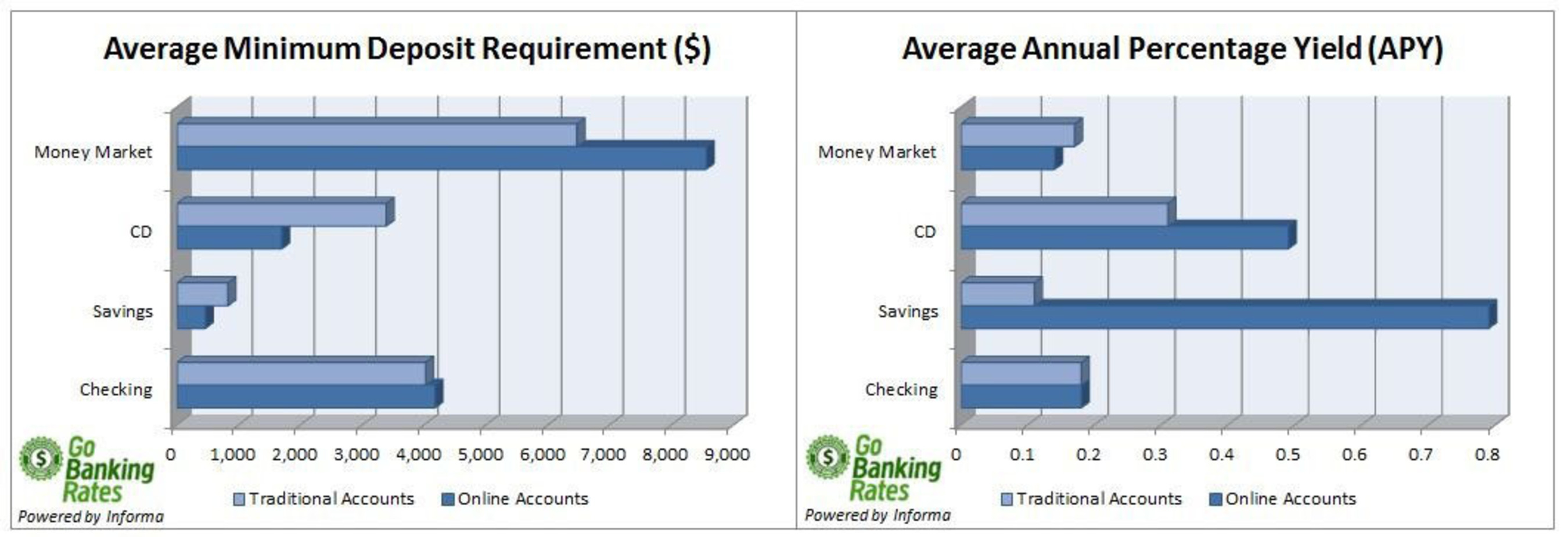 GoBankingRates.com compares online and traditional minimum deposit requirements and interest rates on savings, ...