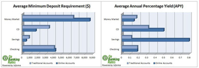 GoBankingRates.com compares online and traditional minimum deposit requirements and interest rates on savings, checking, money market and CD accounts, finding that online savings accounts and CDs offer higher yields and require lower minimum deposits, on average, than traditional, offline accounts.  (PRNewsFoto/GoBankingRates.com)