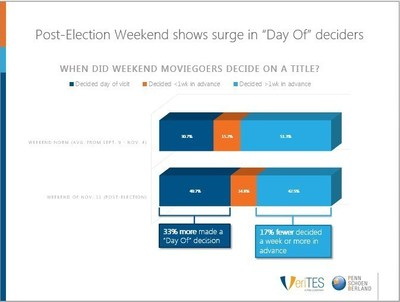 "Post-election weekend shows surge in ""Day Of"" deciders"