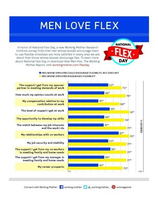 A new survey shows seismic changes in how men use work flexibility.