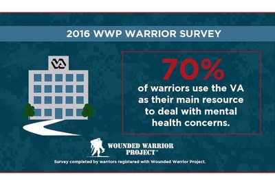 More than 31,000 warriors registered with WWP completed the national survey.